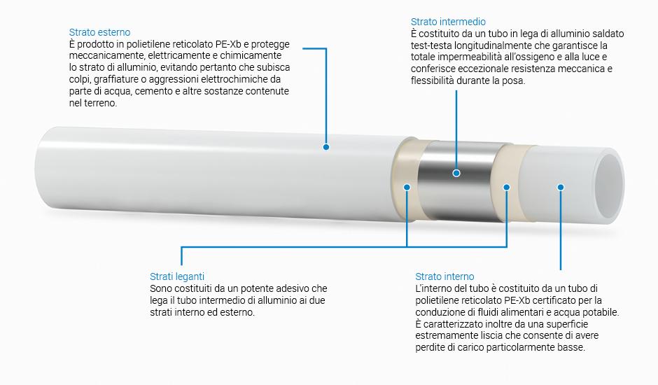 Pexal tubo multistrato in polietilene reticolato e for Isolamento per tubi di riscaldamento in rame