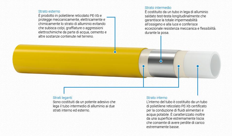sezione pexal gas