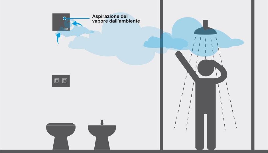 Aspirazione vapore valsir - Aeratore per bagno cieco ...