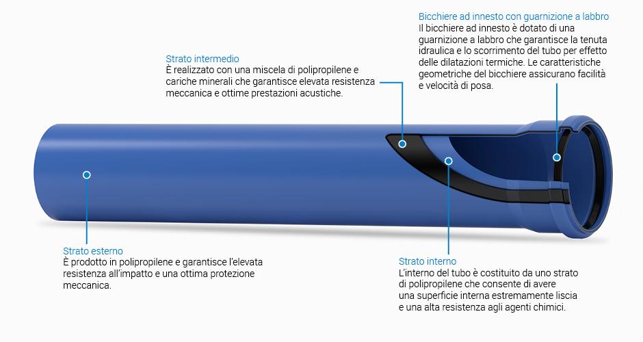 Panoramica valsir for Tubo di scarico pex